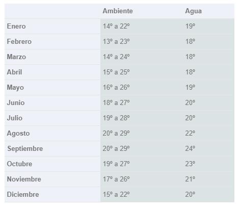 Temperaturas en cº
